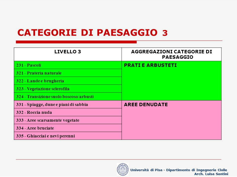 CATEGORIE DI PAESAGGIO 3