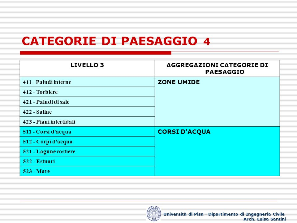 CATEGORIE DI PAESAGGIO 4
