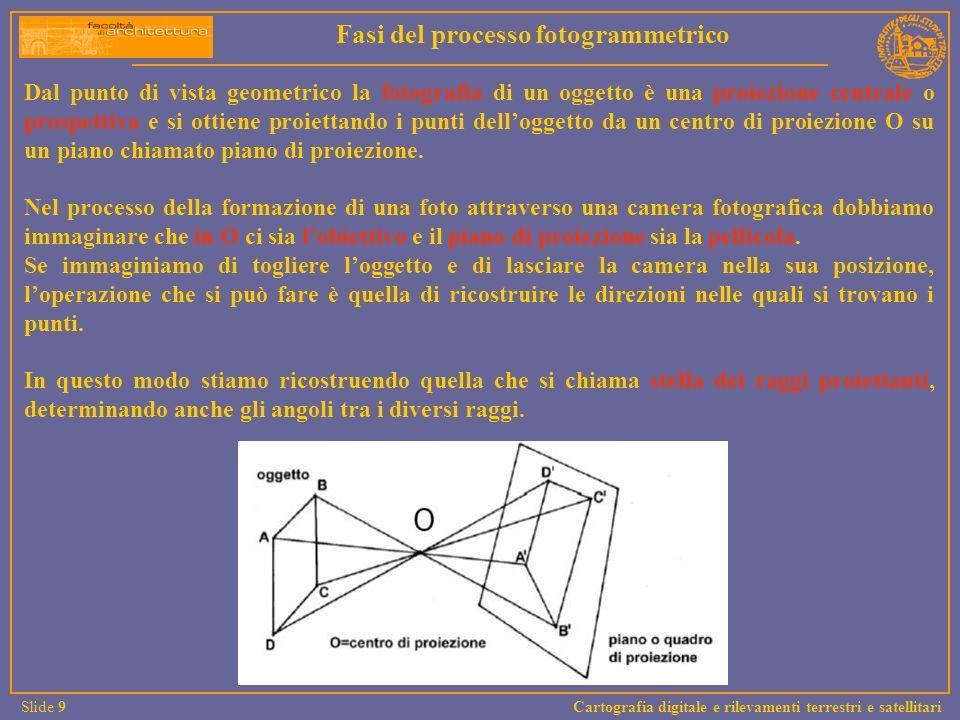 Fasi del processo fotogrammetrico
