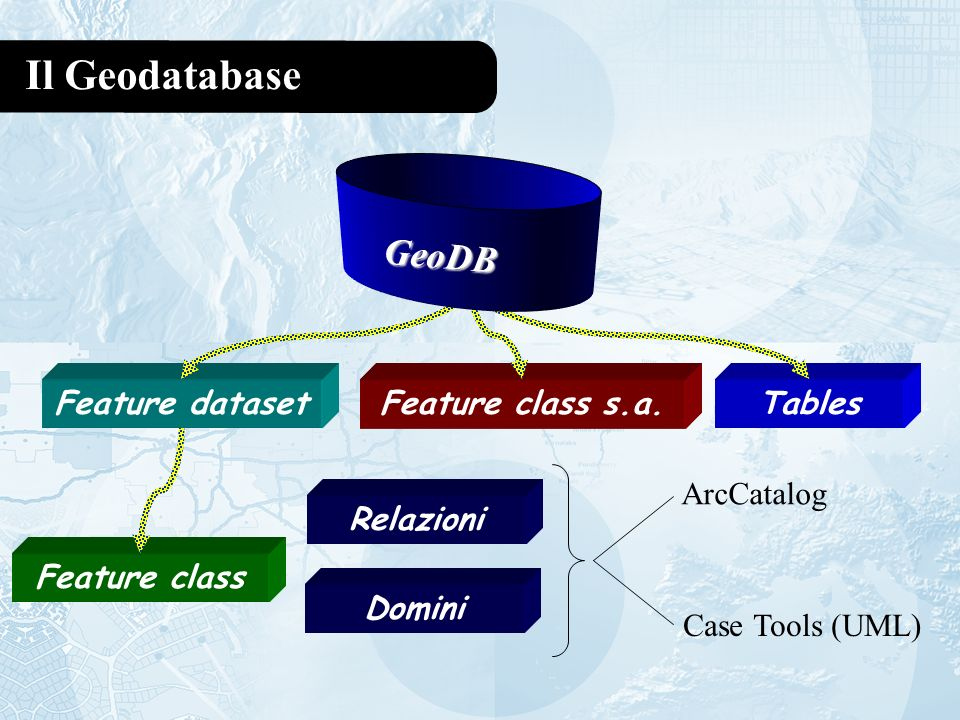 Il Geodatabase GeoDB Feature dataset Feature class s.a. Tables