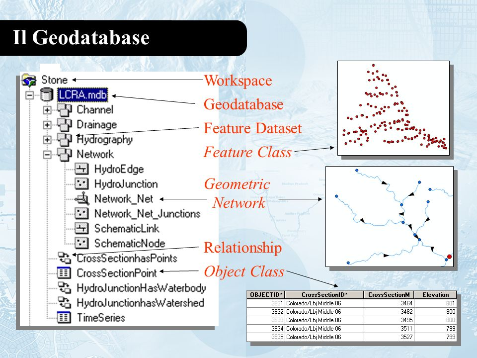 relationship between geodatabase feature dataset and class