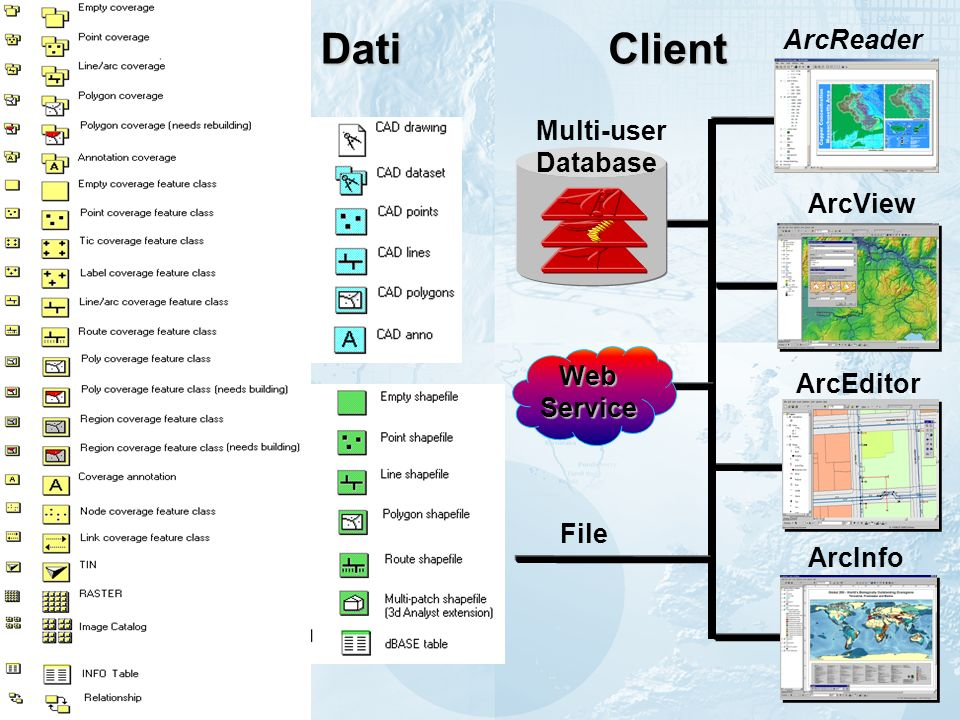 Dati Client ArcReader Multi-user Database ArcView Web Service