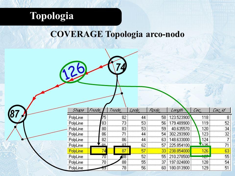 COVERAGE Topologia arco-nodo