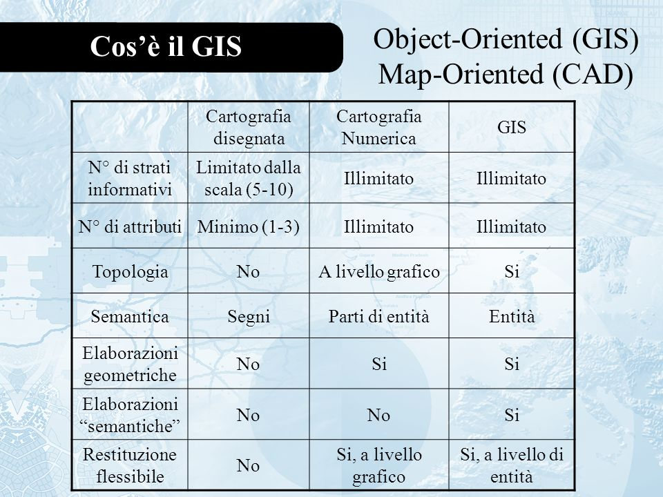 Object-Oriented (GIS) Map-Oriented (CAD) Cos'è il GIS