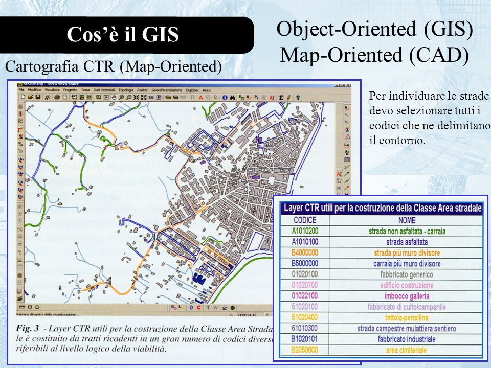 Object-Oriented (GIS)