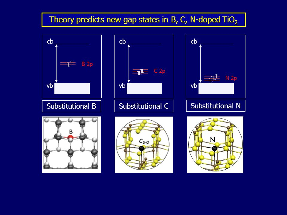 Theory predicts new gap states in B, C, N-doped TiO2