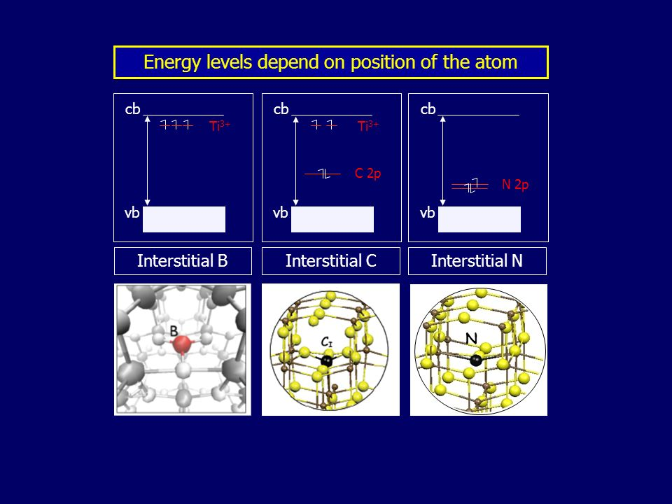 Energy levels depend on position of the atom