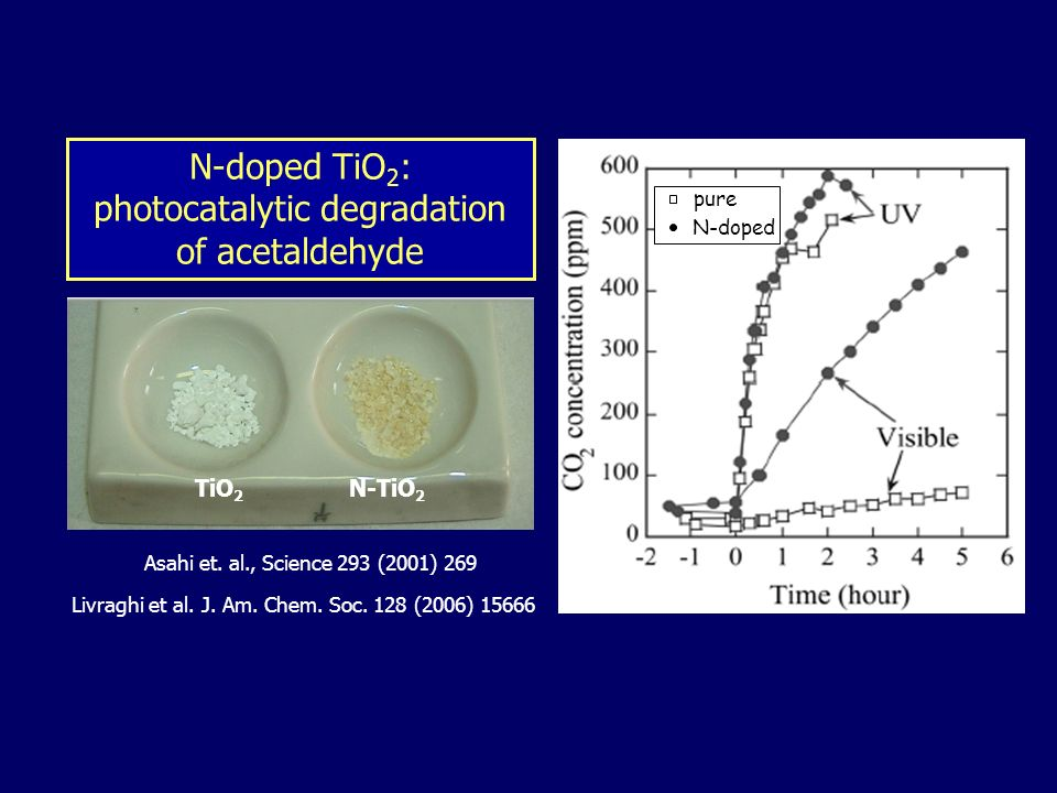 N-doped TiO2: photocatalytic degradation of acetaldehyde