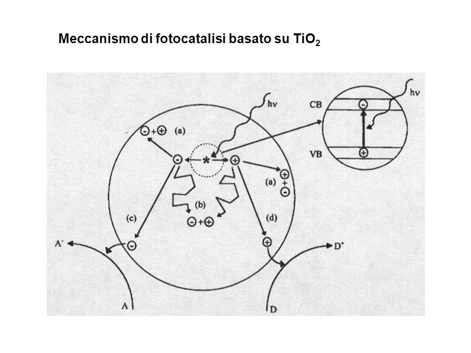 Meccanismo di fotocatalisi basato su TiO2