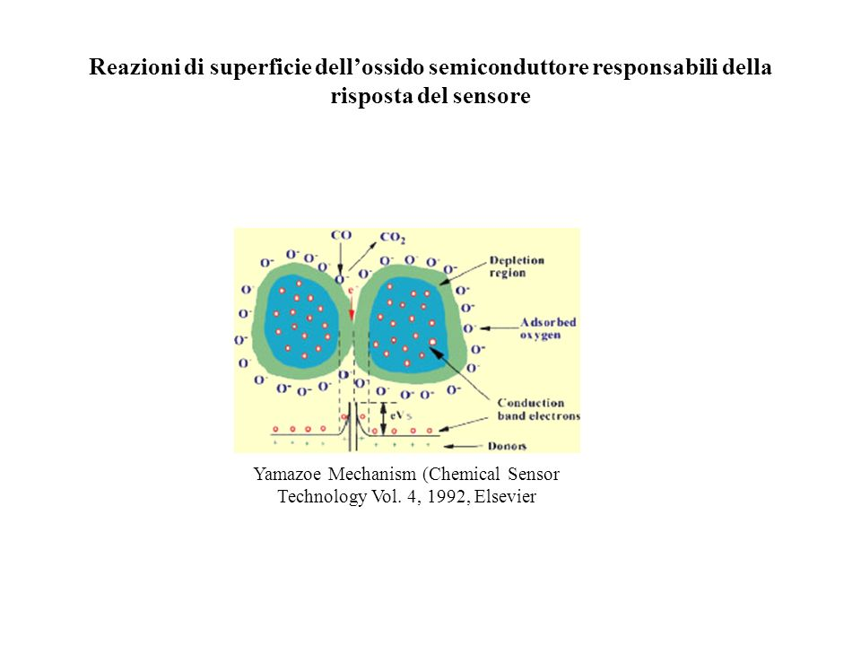 Yamazoe Mechanism (Chemical Sensor Technology Vol. 4, 1992, Elsevier