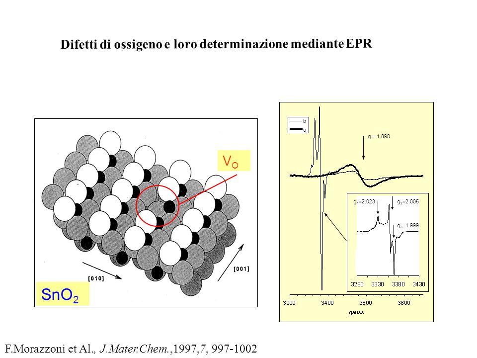 SnO2 Difetti di ossigeno e loro determinazione mediante EPR VO