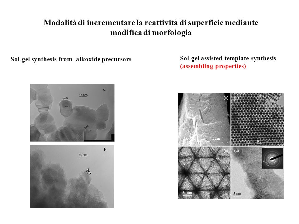 Modalità di incrementare la reattività di superficie mediante modifica di morfologia