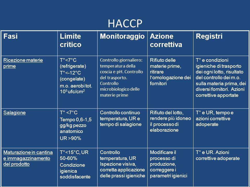 HACCP Fasi Limite critico Monitoraggio Azione correttiva Registri