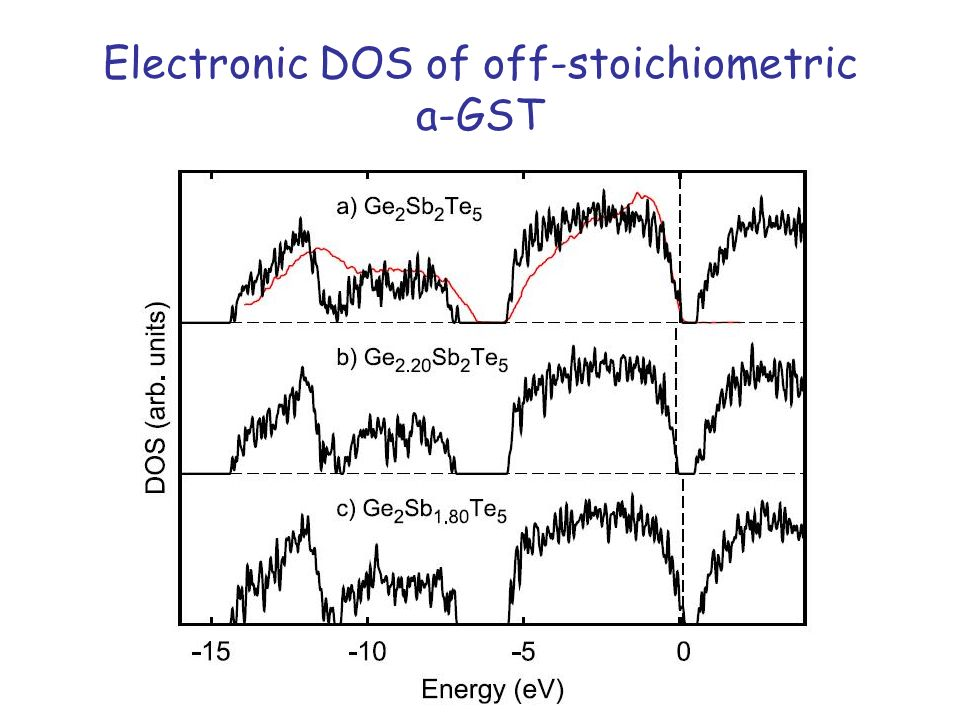 Electronic DOS of off-stoichiometric a-GST
