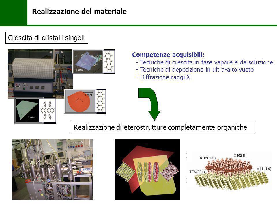Realizzazione del materiale