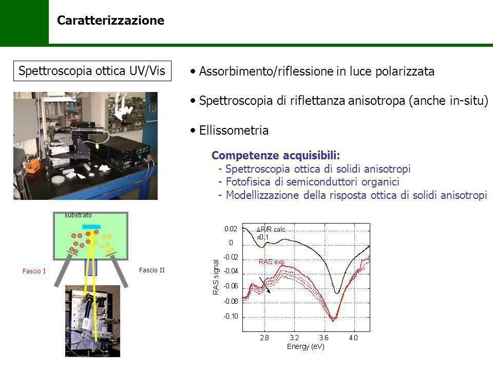 Spettroscopia ottica UV/Vis