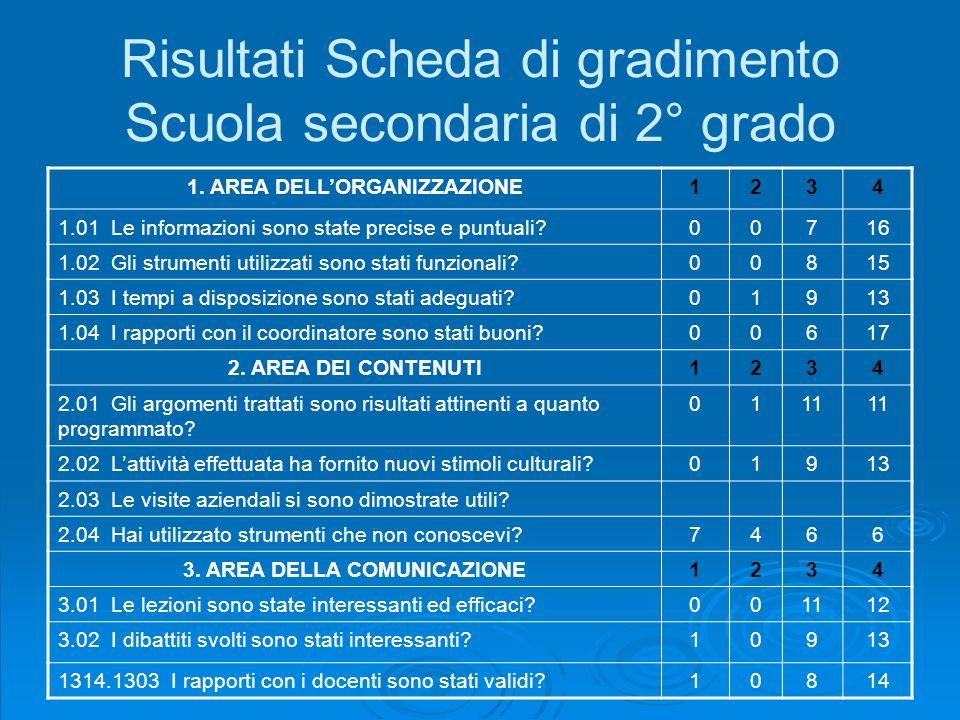 Risultati Scheda di gradimento Scuola secondaria di 2° grado