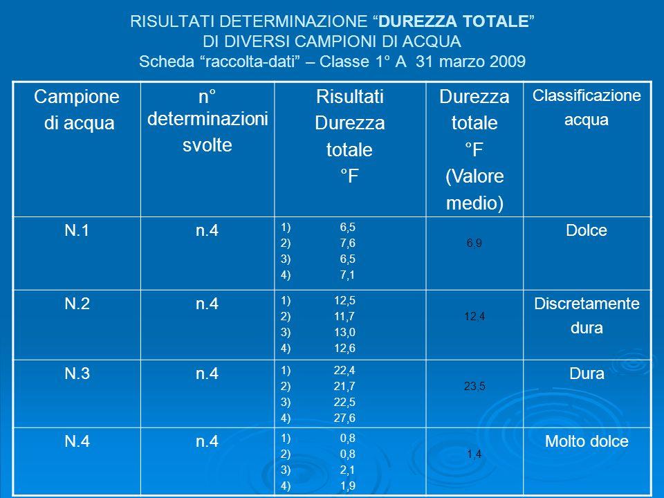 Campione di acqua n° determinazioni svolte Risultati Durezza totale °F