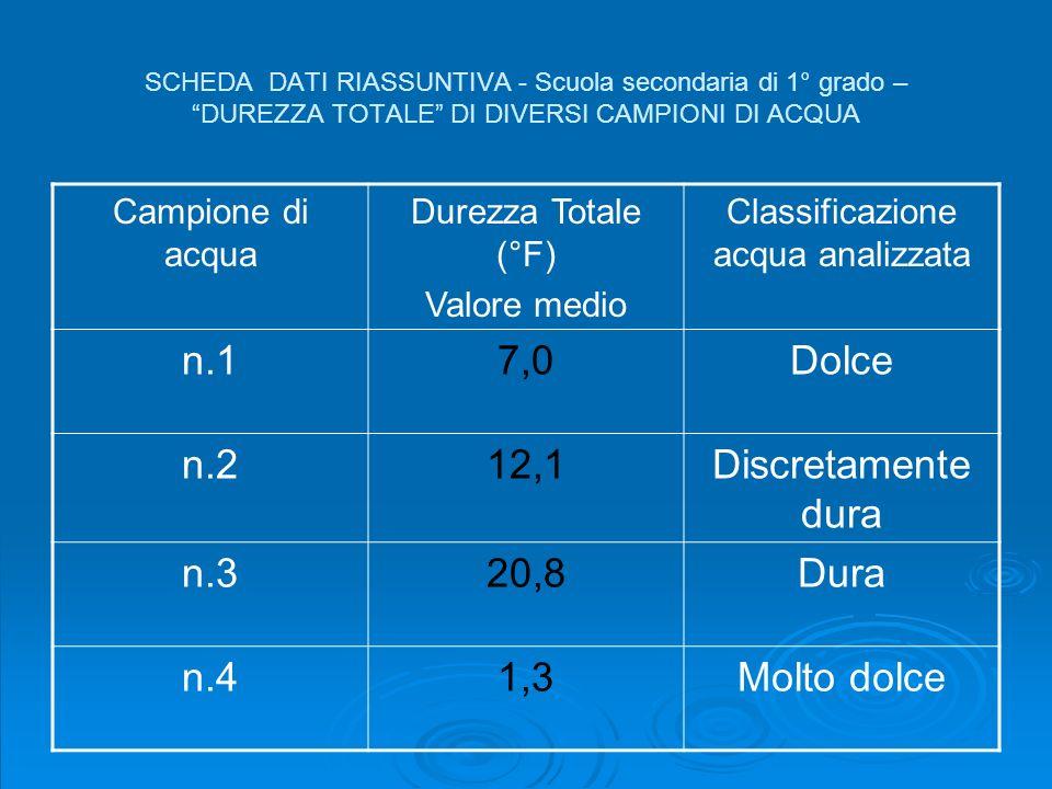 Classificazione acqua analizzata