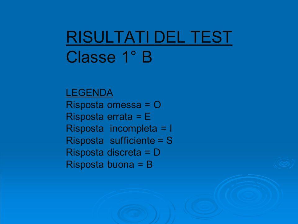 RISULTATI DEL TEST Classe 1° B LEGENDA Risposta omessa = O Risposta errata = E Risposta incompleta = I Risposta sufficiente = S Risposta discreta = D Risposta buona = B