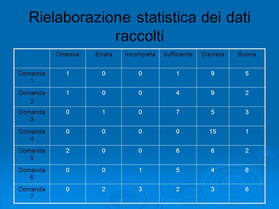 Rielaborazione statistica dei dati raccolti
