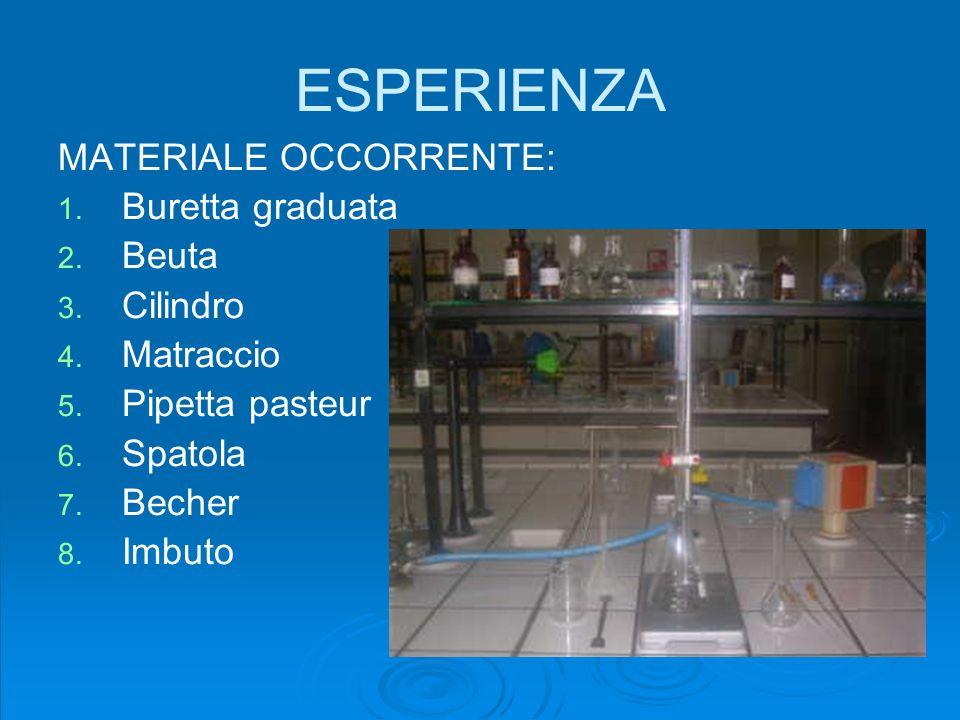 ESPERIENZA MATERIALE OCCORRENTE: Buretta graduata Beuta Cilindro