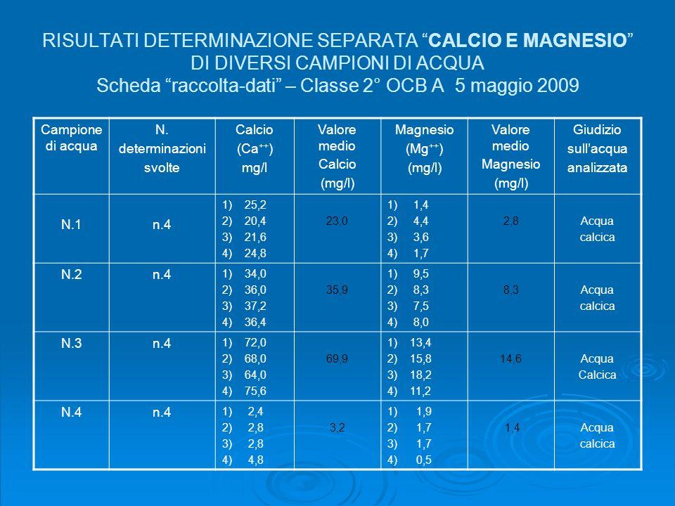 RISULTATI DETERMINAZIONE SEPARATA CALCIO E MAGNESIO DI DIVERSI CAMPIONI DI ACQUA Scheda raccolta-dati – Classe 2° OCB A 5 maggio 2009
