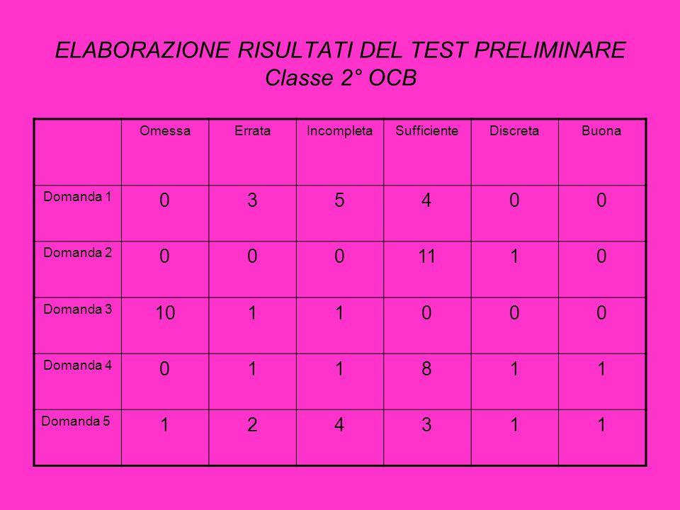 ELABORAZIONE RISULTATI DEL TEST PRELIMINARE Classe 2° OCB