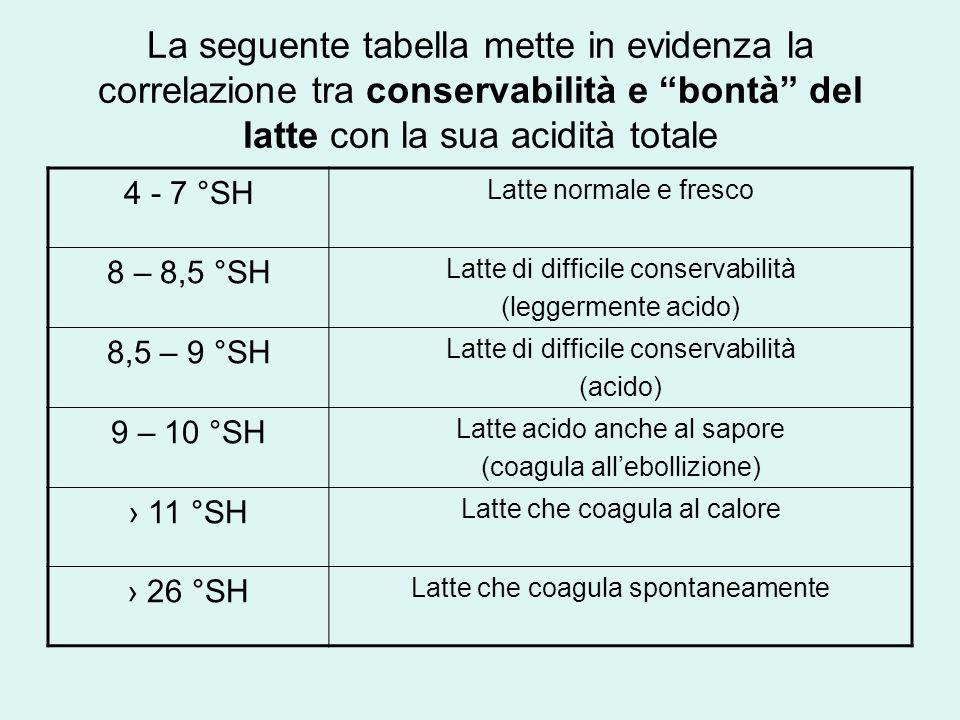 La seguente tabella mette in evidenza la correlazione tra conservabilità e bontà del latte con la sua acidità totale