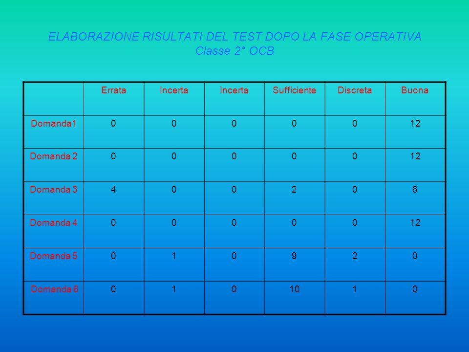 ELABORAZIONE RISULTATI DEL TEST DOPO LA FASE OPERATIVA Classe 2° OCB