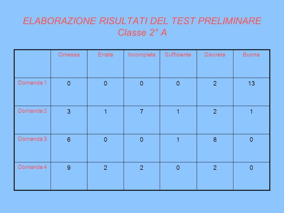 ELABORAZIONE RISULTATI DEL TEST PRELIMINARE Classe 2° A