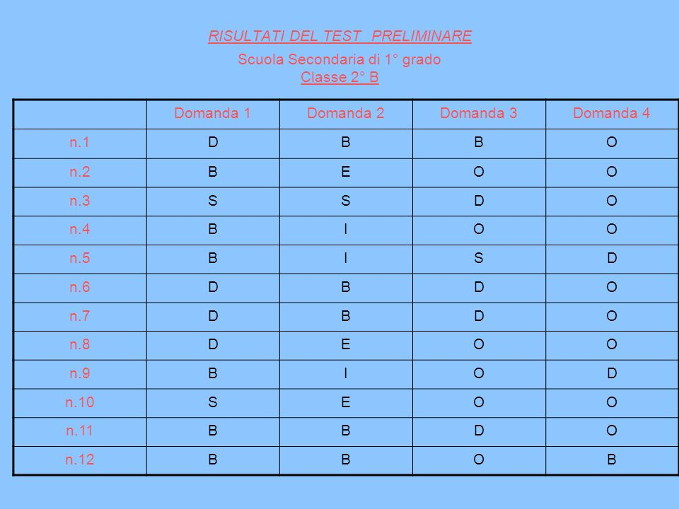 RISULTATI DEL TEST PRELIMINARE Scuola Secondaria di 1° grado Classe 2° B