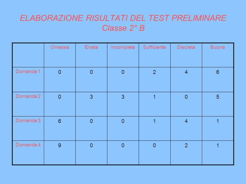 ELABORAZIONE RISULTATI DEL TEST PRELIMINARE Classe 2° B