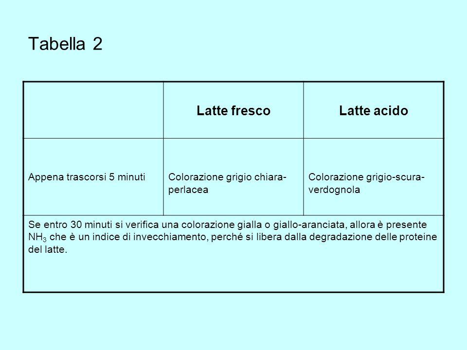 Tabella 2 Latte fresco Latte acido Appena trascorsi 5 minuti