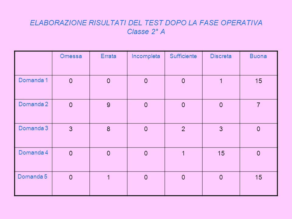 ELABORAZIONE RISULTATI DEL TEST DOPO LA FASE OPERATIVA Classe 2° A