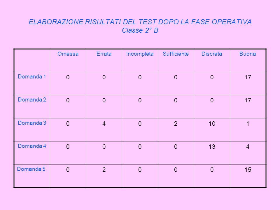 ELABORAZIONE RISULTATI DEL TEST DOPO LA FASE OPERATIVA Classe 2° B