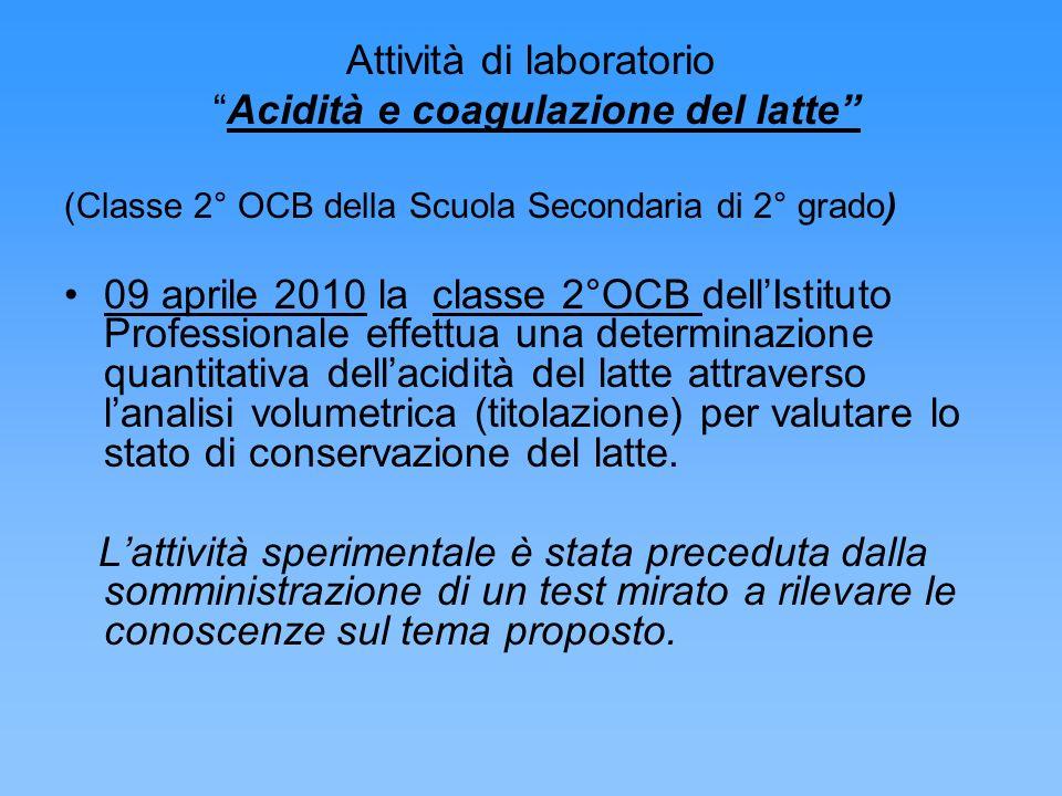 Attività di laboratorio Acidità e coagulazione del latte