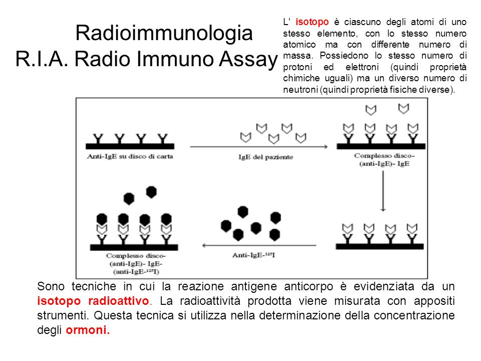 Radioimmunologia R.I.A. Radio Immuno Assay