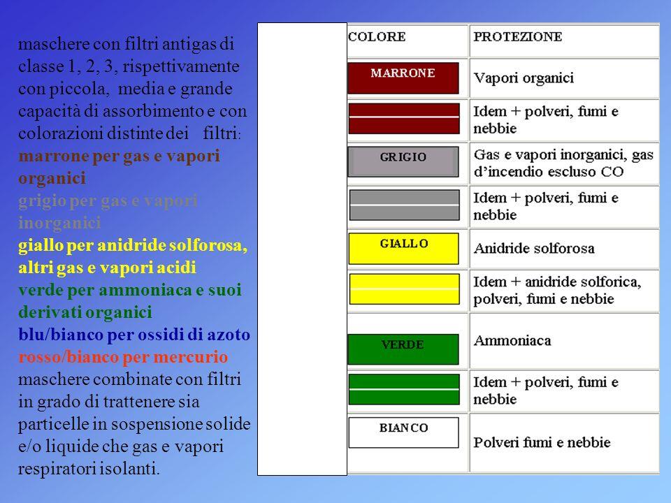 maschere con filtri antigas di classe 1, 2, 3, rispettivamente con piccola, media e grande capacità di assorbimento e con colorazioni distinte dei filtri:
