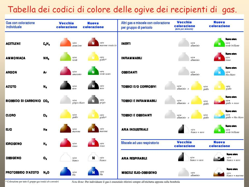 Tabella dei codici di colore delle ogive dei recipienti di gas.
