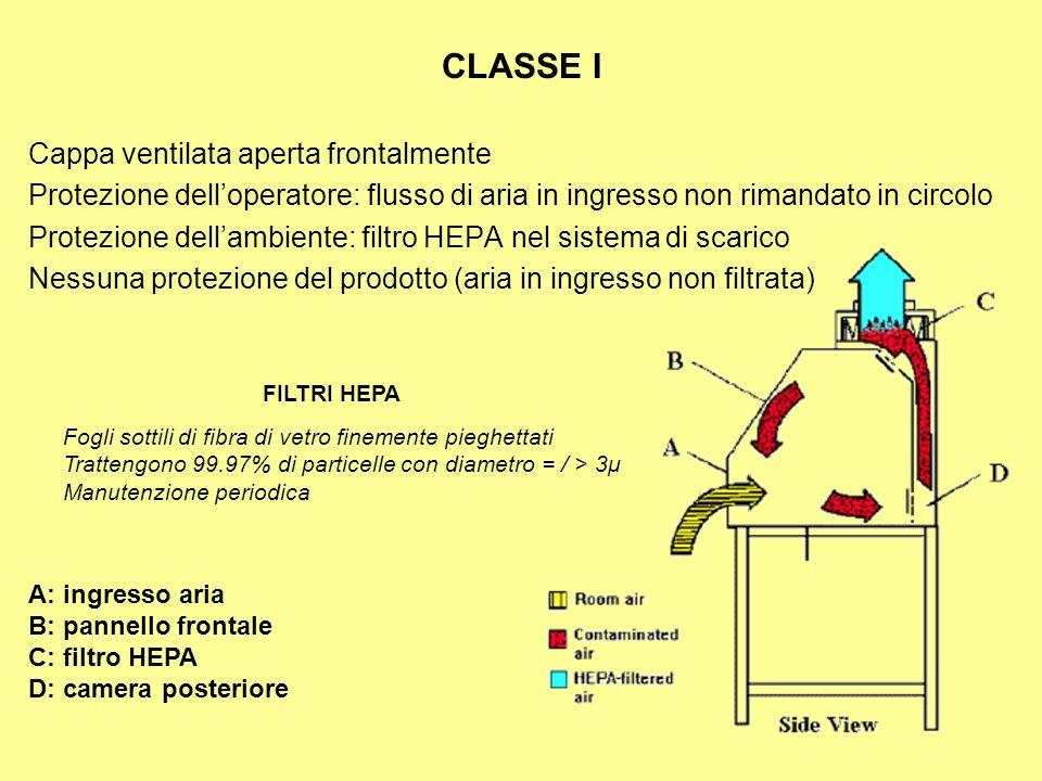 CLASSE I Cappa ventilata aperta frontalmente