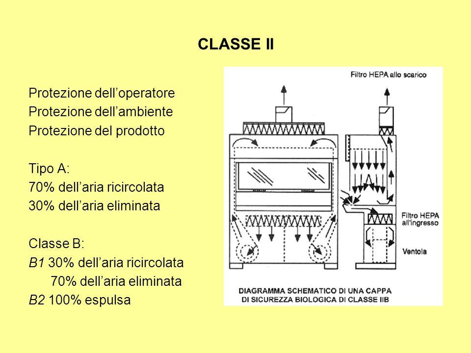CLASSE II Protezione dell'operatore Protezione dell'ambiente