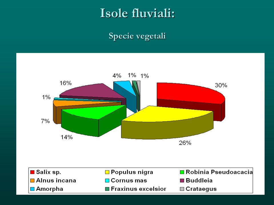 Isole fluviali: Specie vegetali