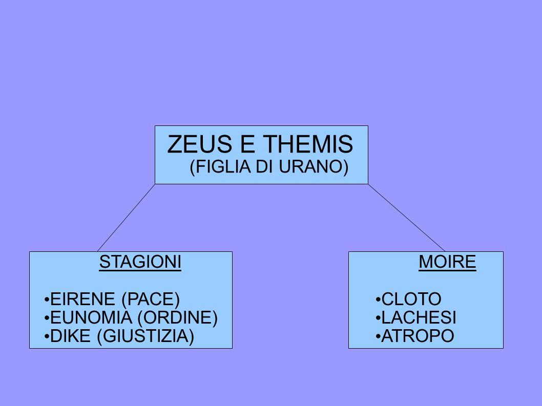 ZEUS E THEMIS (FIGLIA DI URANO) STAGIONI EIRENE (PACE)