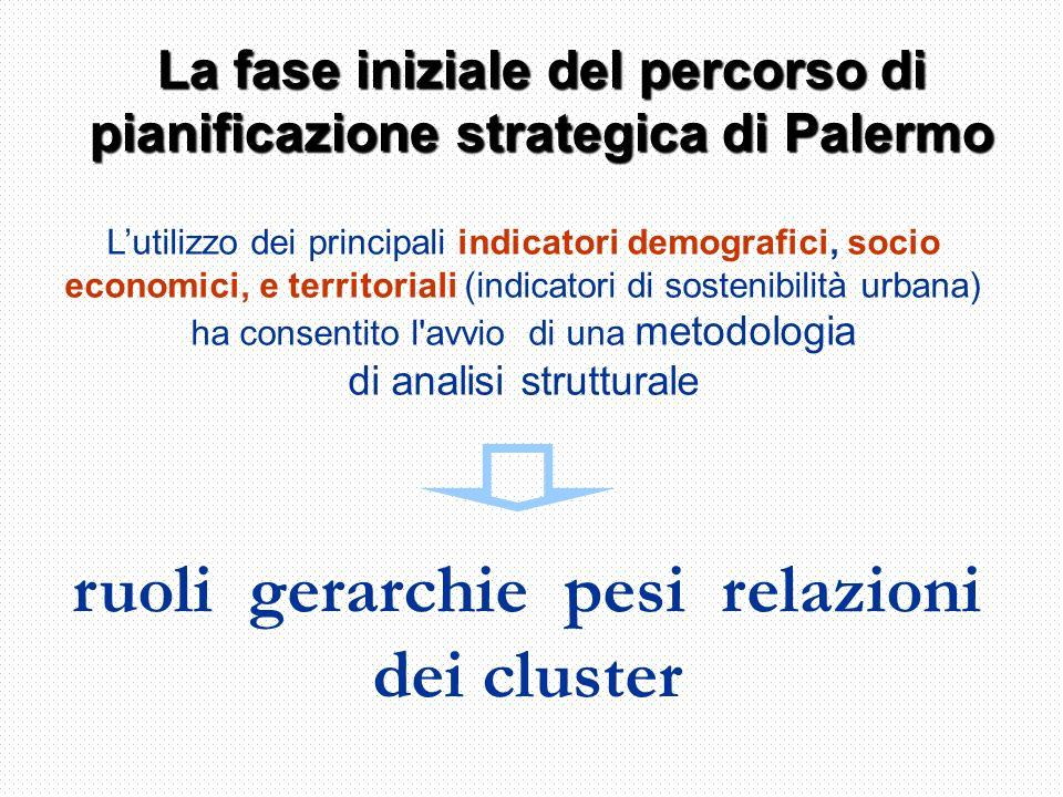 ruoli gerarchie pesi relazioni dei cluster