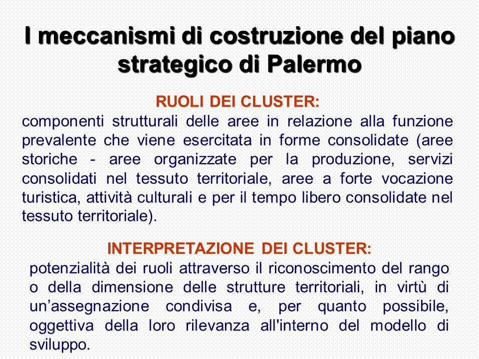 I meccanismi di costruzione del piano strategico di Palermo