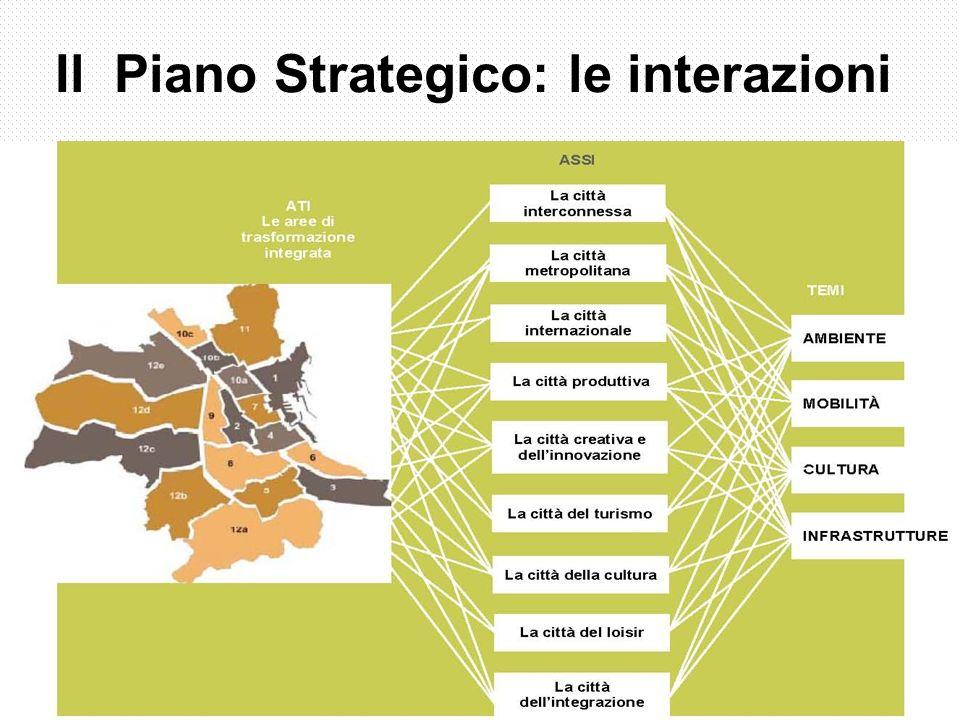 Il Piano Strategico: le interazioni