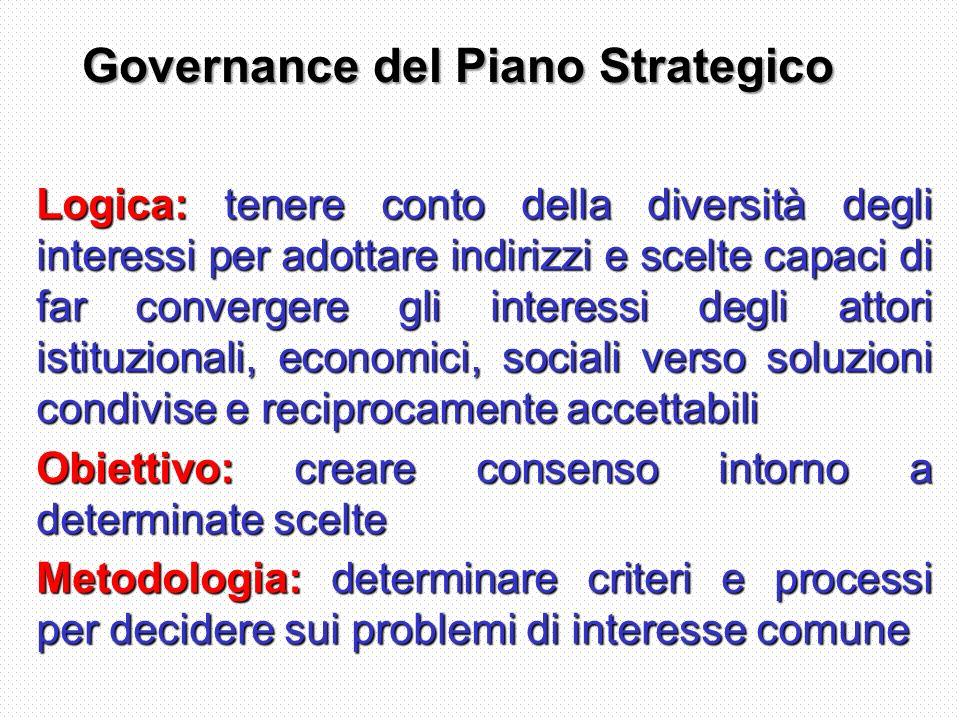 Governance del Piano Strategico