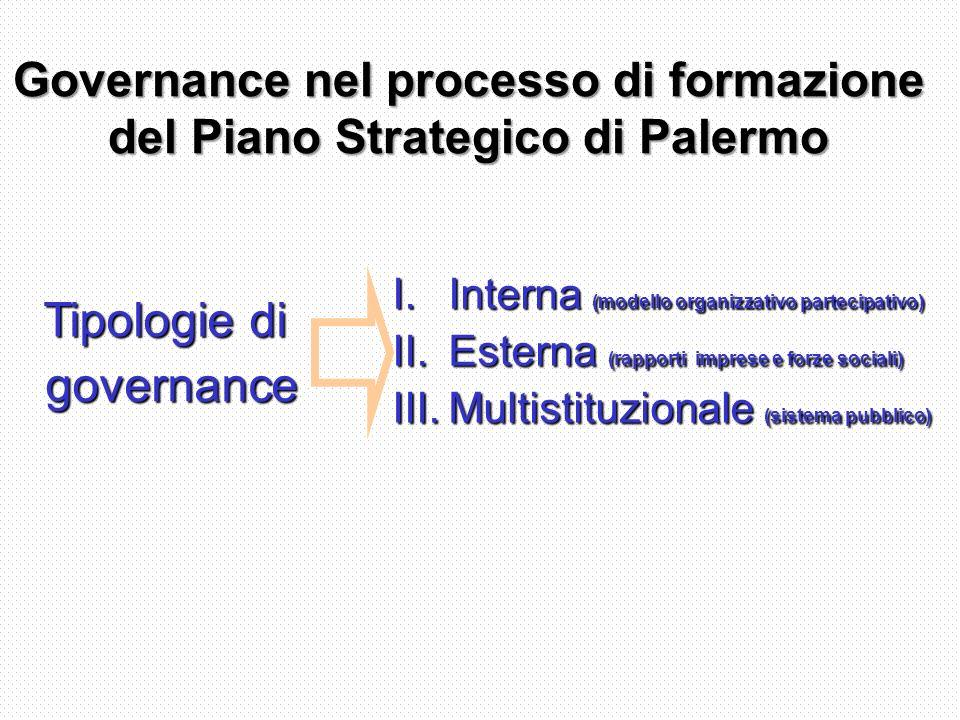 Governance nel processo di formazione del Piano Strategico di Palermo