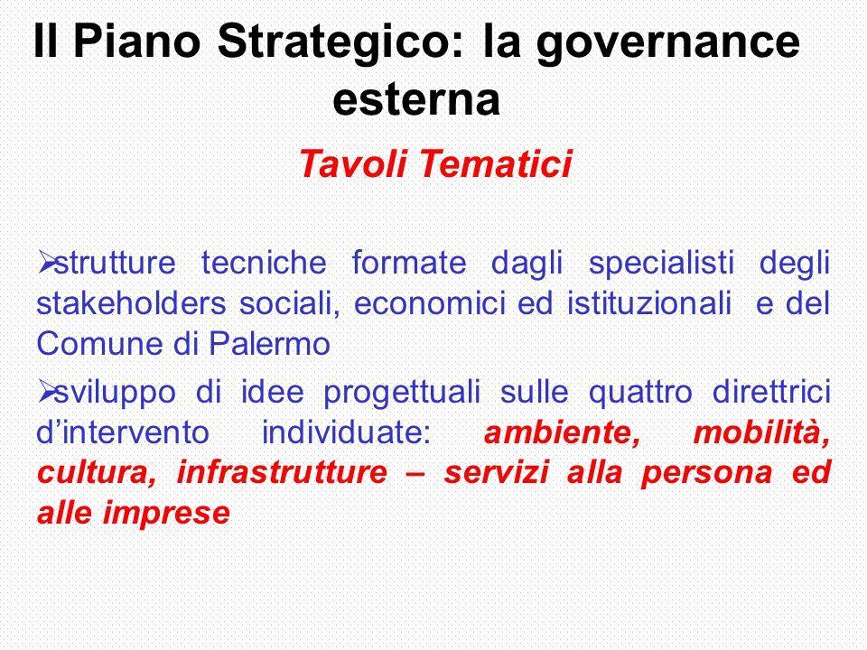 Il Piano Strategico: la governance esterna